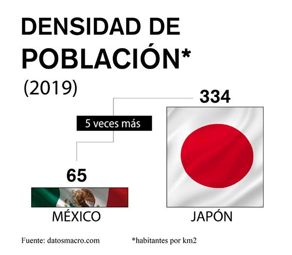 densidad de población mexico japon