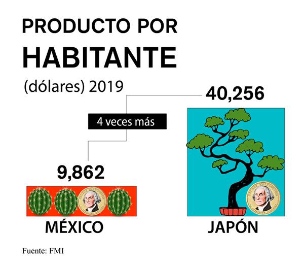 pib per capita mexico japon