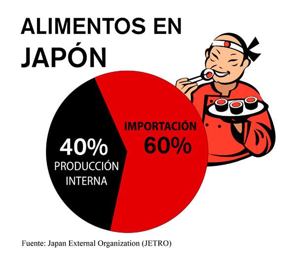 importación alimentos japon mexico