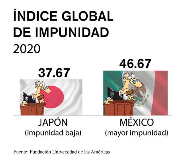 impunidad mexico japón