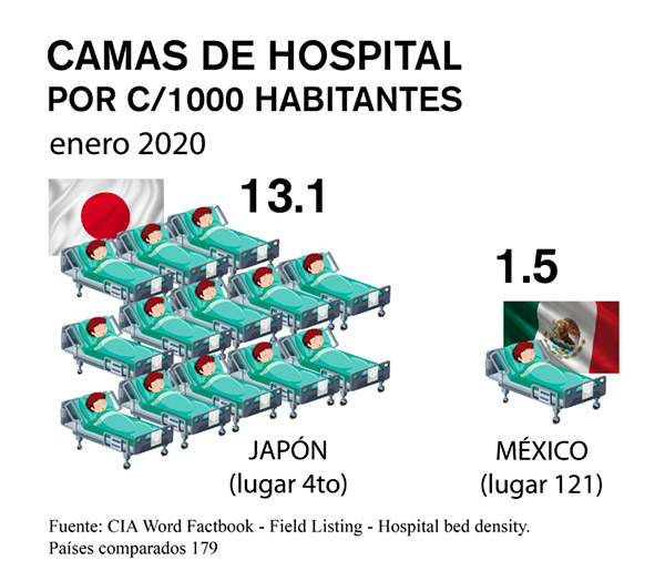 camas de hospital japon mexico