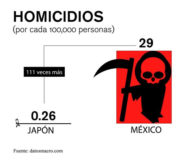 homicidios mexico japón