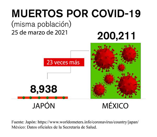 muertos por covid mexico japon