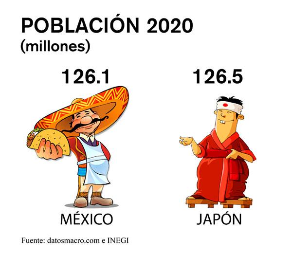 mexico japón población
