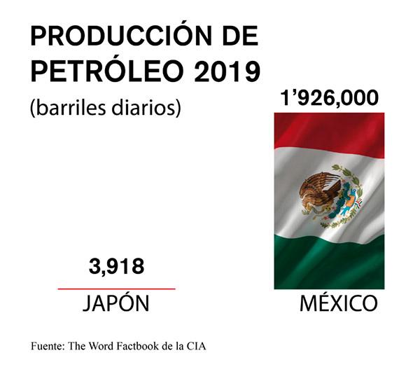 petroleo mexico japón