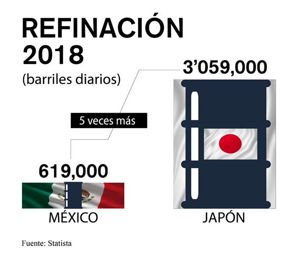 refinación mexico japon