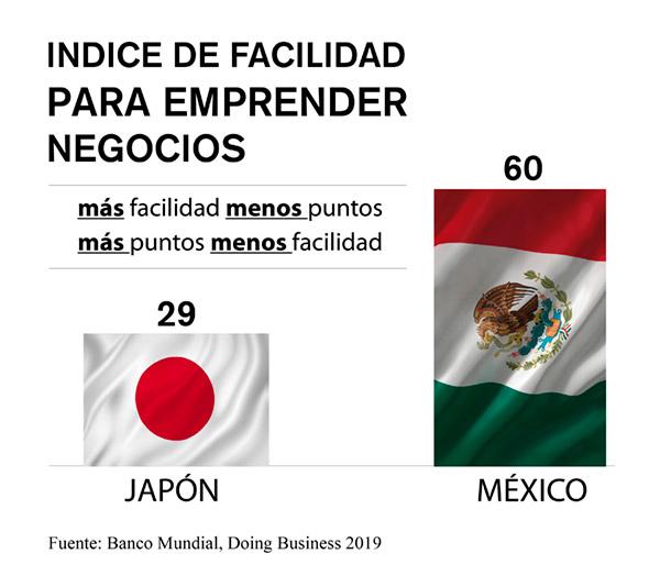 negocios mexico japon