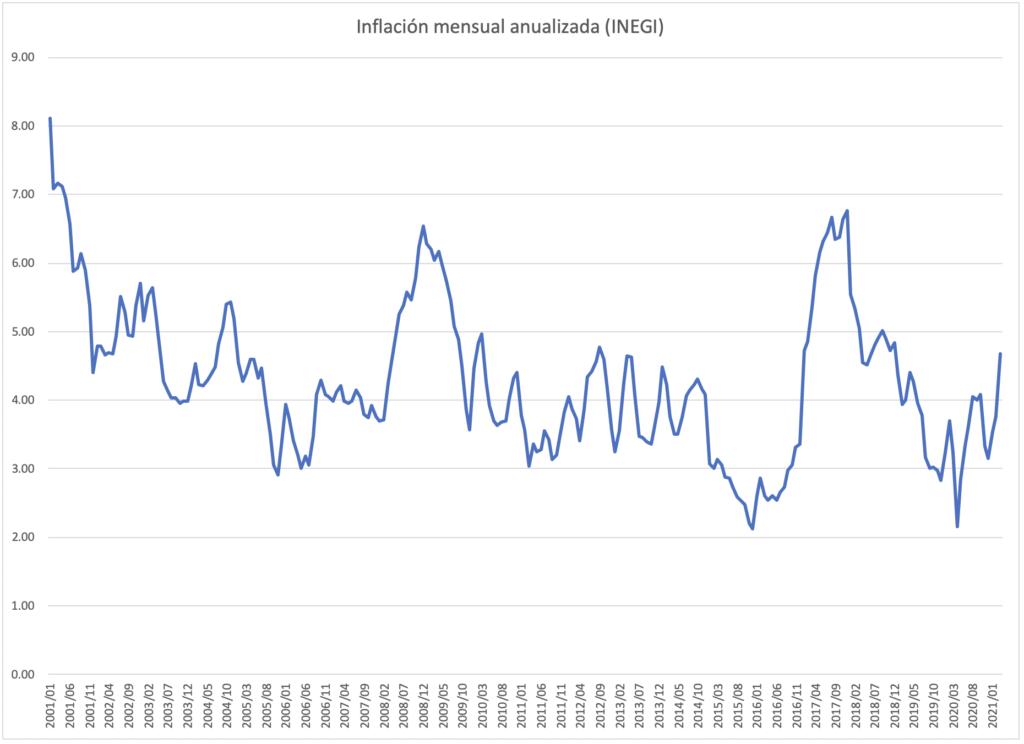 inflación mensual