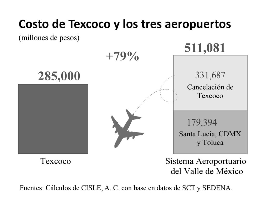 Costo cancelación de Aeropuerto de Texcoco