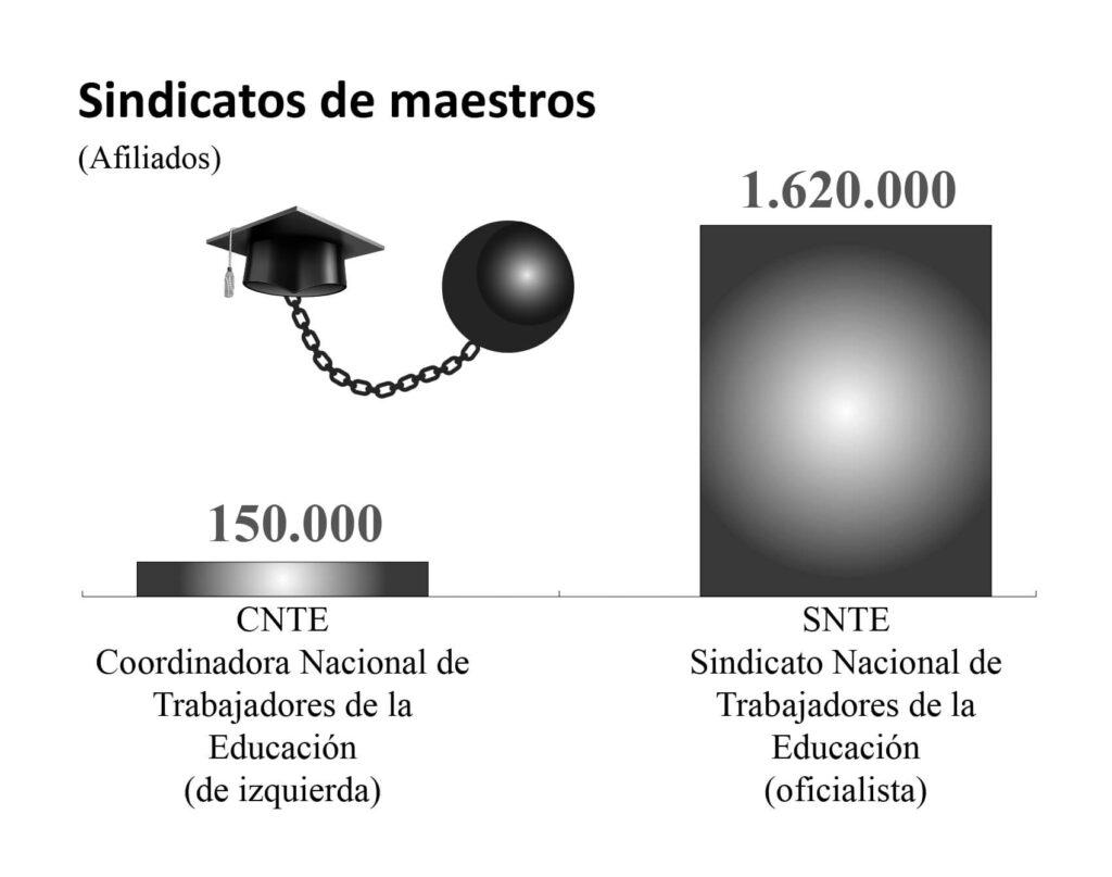 Sindicato demaestros (CNTE y SNTE)